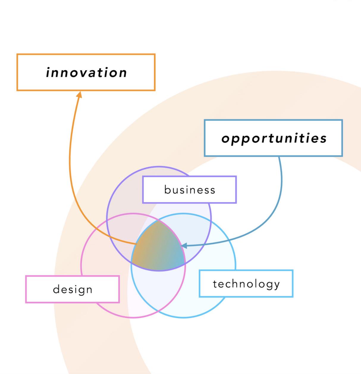 JAIME ARANDA innovacion esquema