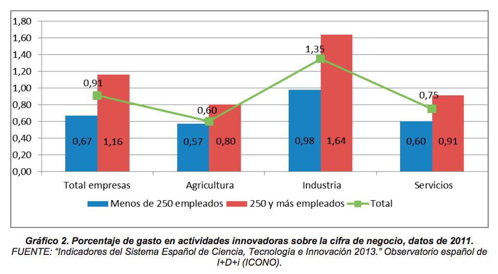 jaimearanda-innovación-empresa-privada-emprendimiento